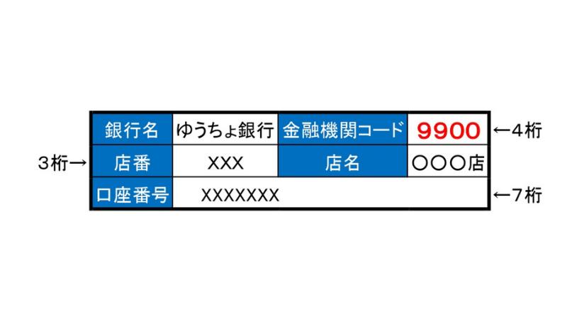 ゆうちょ銀行 金融機関コード